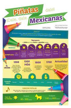 infografia Piñatas Mexicanas