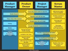 """I always work with a """"Product Owner""""; never a """"Scrum Product Owner ..."""