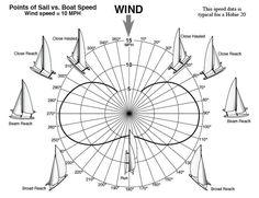 Points of Sail vs Boat Speed – Hobie Cat 16 Sailing Basics, Sailing Terms, Sailing Classes, Sailing Lessons, Sailing Ships, Cool Boats, Small Boats, Small Yachts, Sailboat Living