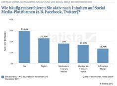 Journalismus und Social Media. Eine Umfrage 2012. http://www.netzschnipsel.de