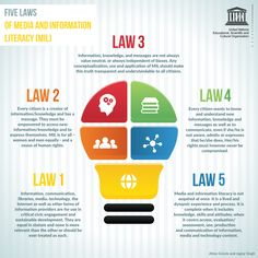 """UNESCO has entered the digital literacy fray by publishing what they call five laws of media and information literacy. While they don't use the phrase """"digital literacy"""", it̵… What Is Information, Information Literacy, Social Media Etiquette, Library Activities, 21st Century Learning, Digital Literacy, Media Literacy, Digital Citizenship, Apps"""