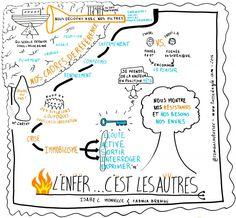 """Enregistrement graphique de la conférence """"L'enfer c'est les autres"""" de Isabelle Monville et Fadhila Brahimi, Agile Tour Bordeaux 2014 par @RomainCouturier"""
