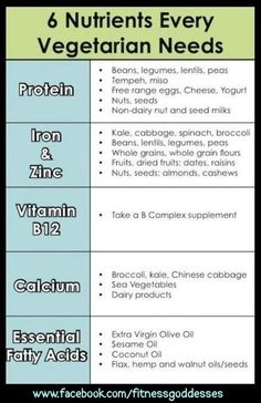 Nutrients Lists: The more you know about healthy foods youre eating the better!! You dont have to be a vegetarian to know this facts... ileanaatn healthy-food abs