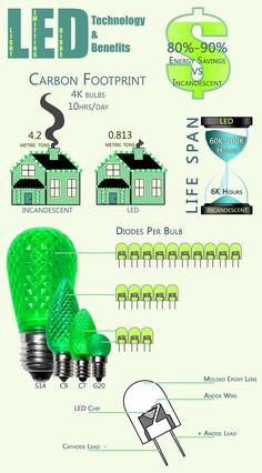 How to keep your carbon footprint minimized at Christmas - find out how LED lights help! Led Technology, Energy Star, Carbon Footprint, Save The Planet, One Light, Save Energy, Christmas Lights, Bulb, Lighting