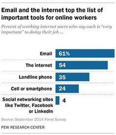 Les professionnels américains estiment qu'internet améliore leur productivité I Nora Poggi