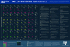 Table of Disruptive Technologies - 100 potentially disruptive technologies Change #significant social, economic or political upheaval. #Inphografics