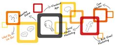 Looking for the best digital marketing institute in Delhi ?  Read and get started ...