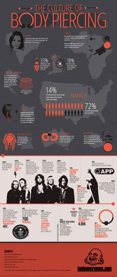The Culture of Body Piercing #Infographics #Image — Lightscap3s.com