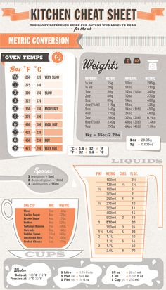Kitchen Cheat Sheet – Metric Conversions Bookmark this page for future reference! Many times we search the internet for recipes and we find the one we want only to find out that the measurements are in metric!  Now with this handy cheat sheet, you will be prepared for any recipe you find. Hope  you enjoy! …