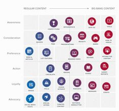 Content Matrix in Marketing (Moz)