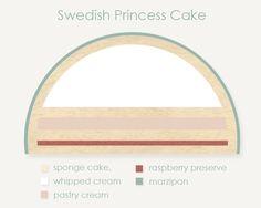 Swedish Princess Cake - Emmalee Elizabeth Design