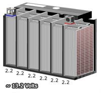 Simple graphic displaying the six cells and plates inside a standard lead acid battery. Each cell can reach 2.2 volt sat full charge, which gives a 12 volt battery a fully charged reading of 13.2 volts. http://www.batterystuff.com/blog/warmest-christmas-greetings-to-all-.html