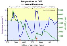 German climatologist Professor Dr. Horst-Joachim Lüdecke recently took data from two independent studies and superimposed them. The result shows  the long claimed atmospheric CO2-global temperature correlation doesn't exist.  The first data set was global temperature anomaly going back 600 million years, taken from the results of a paper by Came and Veizer, appearing in Nature […]  #CO2AndGHG, #PaleoClimatology