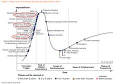 Interest in Cloud Computing Has Peaked; but here is a Hype Cycle for Cloud Computing - Forbes Science Des Données, Data Science, Venus, Platform As A Service, Natural Language, Business Intelligence, Deep Learning, Cloud Computing, Tecnologia