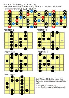 Blues scales, mapped out in all positions. Guitar Fretboard Chart, Guitar Strumming, Guitar Chord Chart, Acoustic Guitar, Guitar Scales Charts, Guitar Chords And Scales, Music Chords, Music Theory Guitar, Guitar Sheet Music