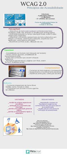 Nádia Afonso/Beatriz Mota - Grupo Bragança (Piktochart sobre WCAG 2.0)