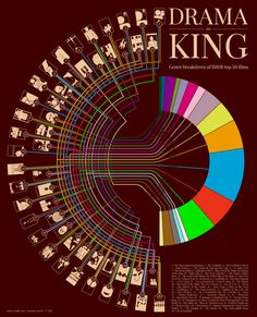 Drama (is) King: Genre breakdown of IMDB top 50 films. A breakdown of the top 50 films on IMDB's top 250 list by movie genres, complimented by stylized minimalistic movie posters Iconic Movies, Great Movies, Top Movies, Fc Hollywood, Recover Deleted Photos, Digital Cinema, Streaming Hd, Charts And Graphs, Information Graphics