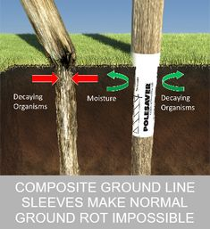How To Set Fence Posts That Won T Rot Cedar Fence Posts
