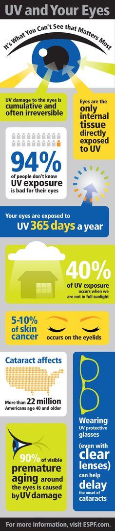 UV and Your Eyes #sunglasses #eyehealth