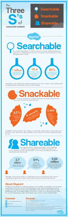 What Are The 3 S's of Social Media? #infographic