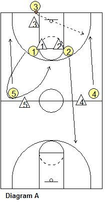 Basketball Press Offense – Flood Press Break, Coach's Clipboard Basketball Coaching and Playbook – Sport is lifre Youth Basketball Drills, Basketball Bracket, Basketball Tricks, Basketball Practice, Basketball Plays, Basketball Is Life, Custom Basketball, Basketball Workouts, Basketball Pictures