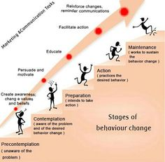 How Neurolinguistic Programming (NLP) can change addictive behavior - C Programming - Ideas of C Programming - How Neurolinguistic Programming (NLP) can change addictive behavior Change Management, Behavior Management, Coping Skills, Social Skills, Coaching Personal, Nlp Coaching, Motivational Interviewing, Behavior Change, Therapy Tools