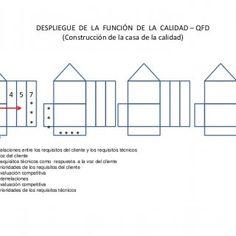 DESPLIEGUE DE LA FUNCIÓN DE LA CALIDAD – QFD (Construcción de la casa de la calidad) 6 2 4 5 7 * *1 3 * * * 8 * **** ****  Relaciones entre los requisitos. http://slidehot.com/resources/casita-qfd-trabajo.10111/