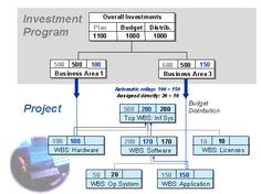 Assignment of WBS Elements - Structures - SAP Library