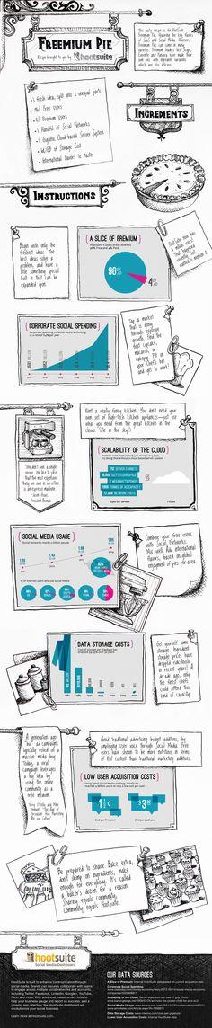 El pastel del Freemiun #infografia #infographic #socialmedia
