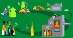 étapes de recyclage du verre