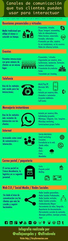 Esquema de los canales que puedes usar para interactuar con clientes (v.2) #infografia #marketing