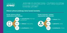 Jeden klik od ubezpieczenia - czy Polacy są gotowi na kanały cyfrowe?   #ubezpieczenia #insurance #Polska #Poland #Innovation #Inowacje #Digital
