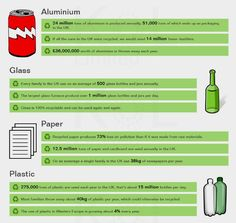 Recycling facts.                Gloucestershire Resource Centre http://www.grcltd.org/scrapstore/