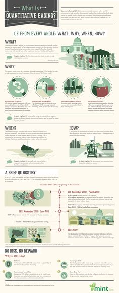 Consumer IQ Infographic: What is Quantitative Easing?