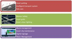 Kashish Kharbanda ‏@ kashish2001: How you can make #smartcities using #IoT #IoTchat #iotworld16 #SmartCityChallenge #smartgrid #smartbuilding
