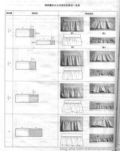 Les fronces : résultats selon la quantité de tissu ajoutée