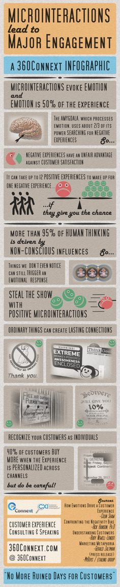Microinteractions lead to Major Engagement