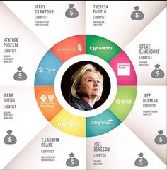 @chrislhayes All #AntiOligarchy voters need to know about @HillaryClinton in one graphic
