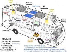rv dc volt circuit breaker wiring diagram power system on an rh pinterest com wiring diagram for camper inverter wiring diagram for camper n ford tractor