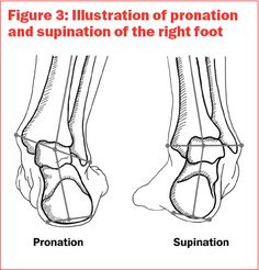 Pronation and supination of the right foot