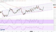 NZDUSD #Forex Forecast – Aiming for .7200 Level?