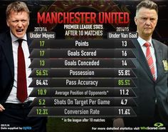 Stats prove LVG is doing worse than Moyes at United in nearly every single way