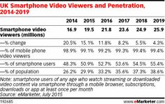 UK Smartphone Video Viewers and Penetration, 2014-2019