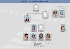 144 Best Kansascity mafia images in 2019 | Kansas city