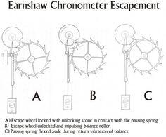 Escapement - Adventures in Watchmaking