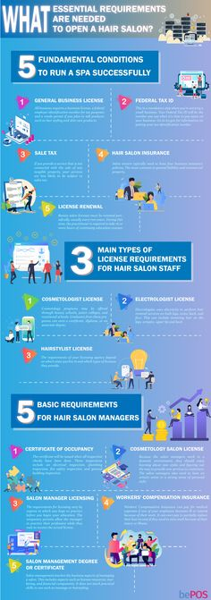 What Are The Essential Requirements Needed To Open A Hair Salon? Insurance License, Open Hairstyles, Salon Business, What Is Need, How To Attract Customers, Salons, Conditioner, Essentials, Lounges