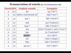 Learn to Speak Vietnamese: Pronounce Vietnamese Vowels