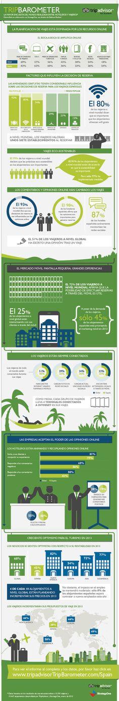 Encuesta sobre viajeros y alojamientos 2013 #infografia