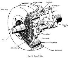 Tractor-Trailer Air Brake System Diagram | Diagram | Pinterest ...