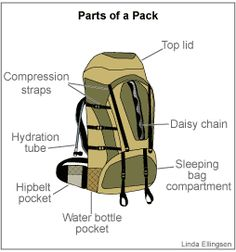 Backpacking: How to Pack a Backback -- this will be helpful to remember for the Philippines